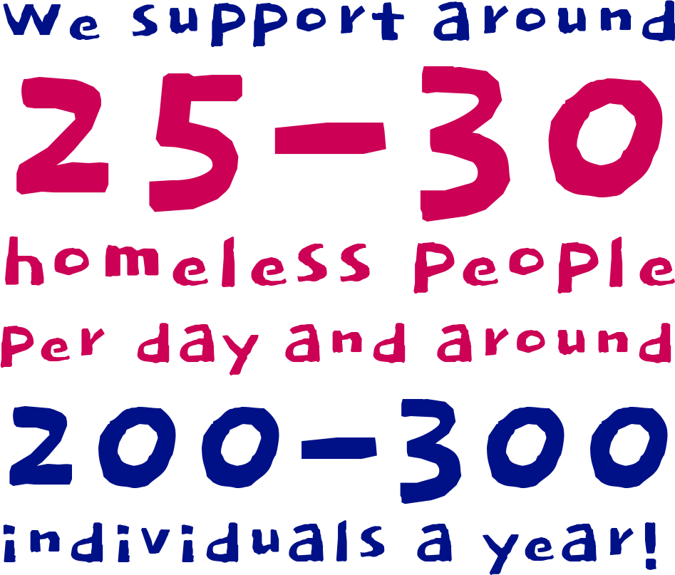 We Support around 25-30 Homeless People per Day